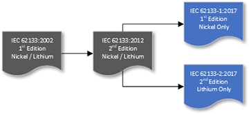 IEC 62133 Test reports